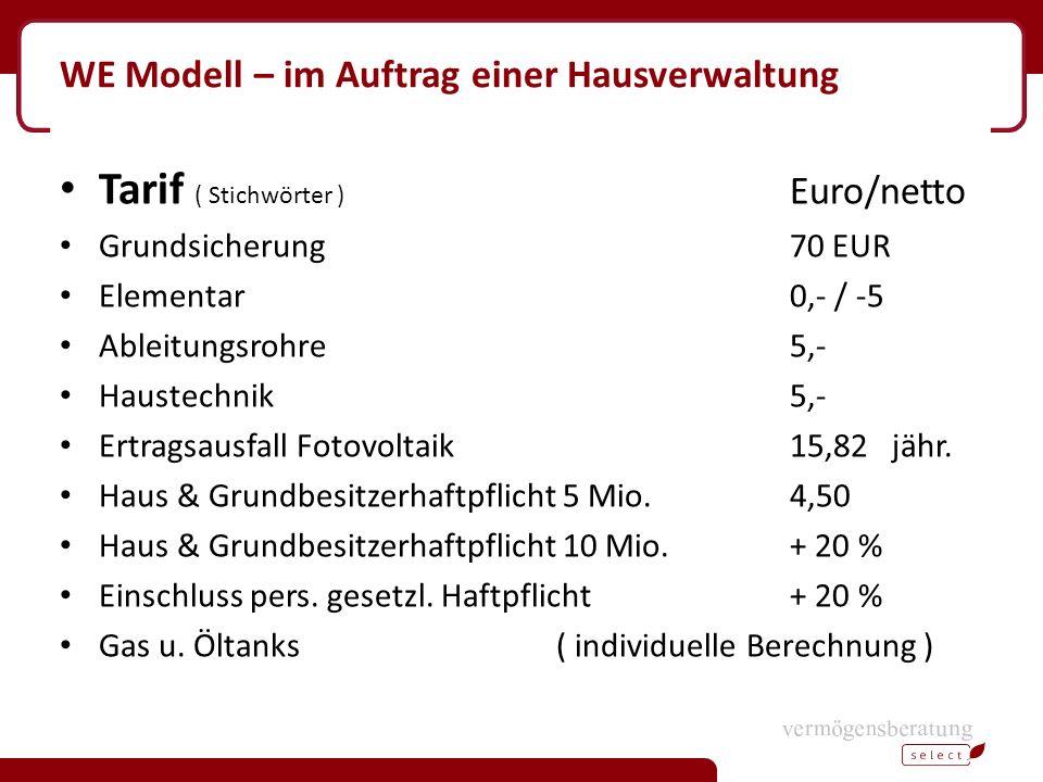 WE Modell – im Auftrag einer Hausverwaltung Tarif ( Stichwörter ) Euro/netto Grundsicherung70 EUR Elementar0,- / -5 Ableitungsrohre5,- Haustechnik5,- Ertragsausfall Fotovoltaik 15,82 jähr.