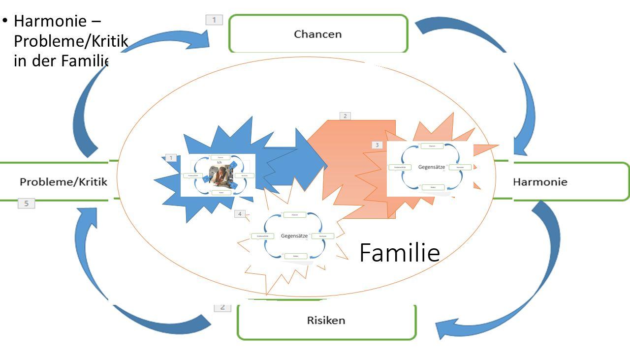 Harmonie – Probleme/Kritik in der Familie