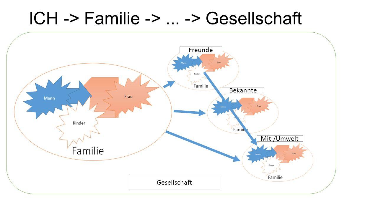 Gesellschaft ICH -> Familie ->... -> Gesellschaft Freunde Bekannte Mit-/Umwelt