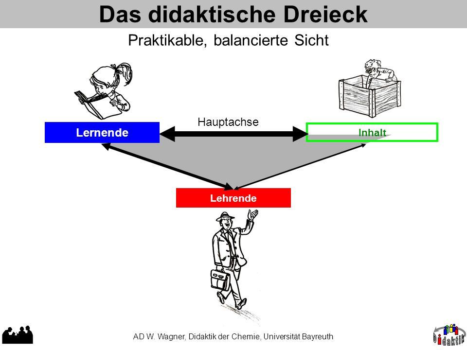Das didaktische Dreieck AD W. Wagner, Didaktik der Chemie, Universität Bayreuth Lehrende Inhalt Hauptachse Lernende Praktikable, balancierte Sicht
