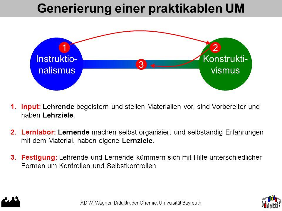 Generierung einer praktikablen UM AD W. Wagner, Didaktik der Chemie, Universität Bayreuth Instruktio- nalismus Konstrukti- vismus 3 12 1.Input: Lehren
