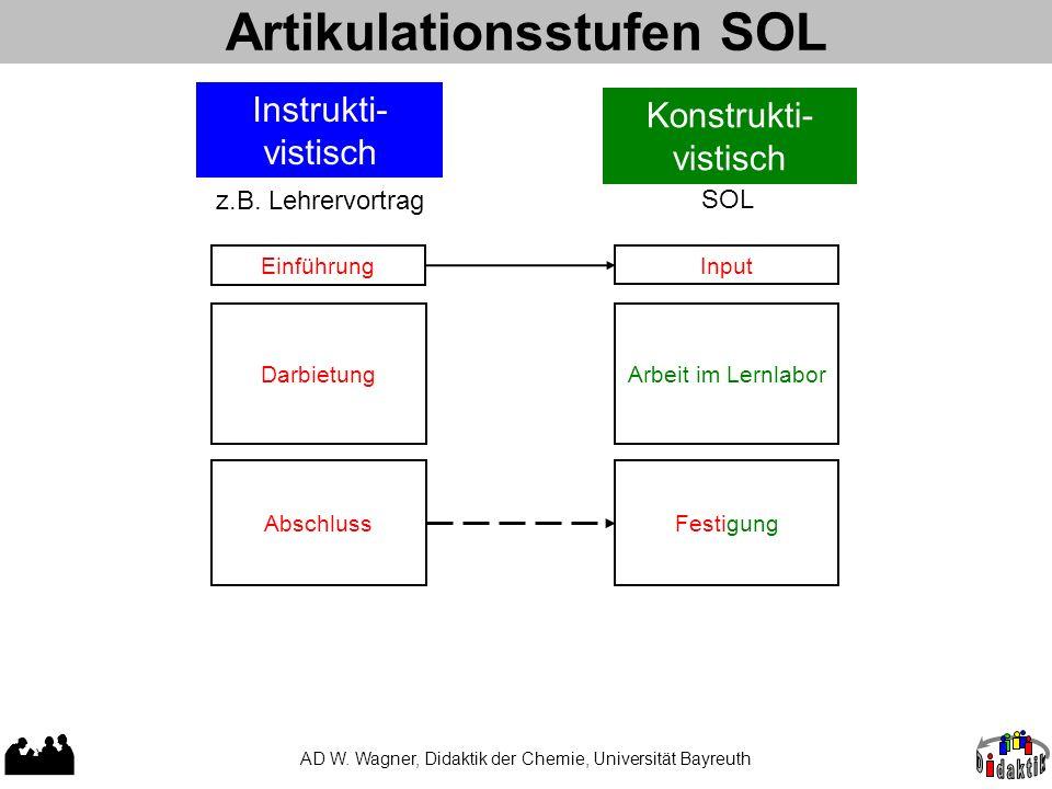 Artikulationsstufen SOL AD W. Wagner, Didaktik der Chemie, Universität Bayreuth Einführung Darbietung Abschluss Instrukti- vistisch SOL Konstrukti- vi