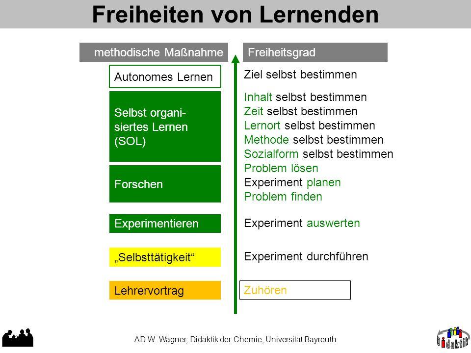 """Freiheiten von Lernenden AD W. Wagner, Didaktik der Chemie, Universität Bayreuth Lehrervortrag """"Selbsttätigkeit"""" Zuhören Experiment durchführen Experi"""