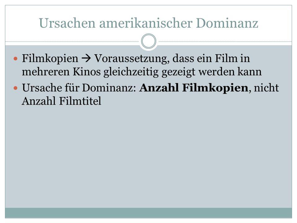 Ursachen amerikanischer Dominanz Filmkopien  Voraussetzung, dass ein Film in mehreren Kinos gleichzeitig gezeigt werden kann Ursache für Dominanz: Anzahl Filmkopien, nicht Anzahl Filmtitel