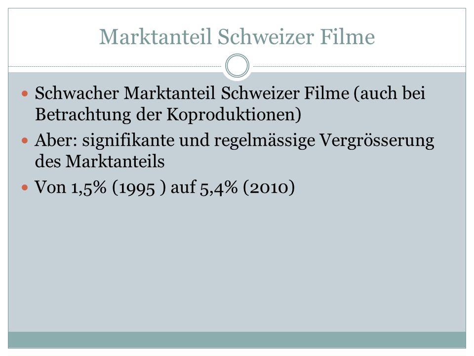 Marktanteil Schweizer Filme Schwacher Marktanteil Schweizer Filme (auch bei Betrachtung der Koproduktionen) Aber: signifikante und regelmässige Vergrösserung des Marktanteils Von 1,5% (1995 ) auf 5,4% (2010)