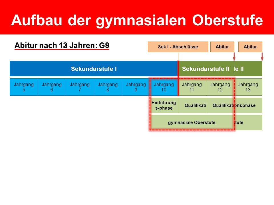 Sekundarstufe II Einführung s-phase Qualifikationsphase Sekundarstufe II Abitur nach 12 Jahren: G8 Sekundarstufe I Jahrgang 5 Jahrgang 6 Jahrgang 7 Ja