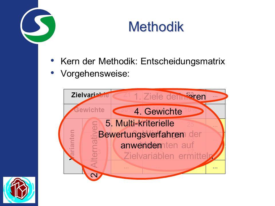 Folie 9 Methodik Kern der Methodik: Entscheidungsmatrix Vorgehensweise: 1.