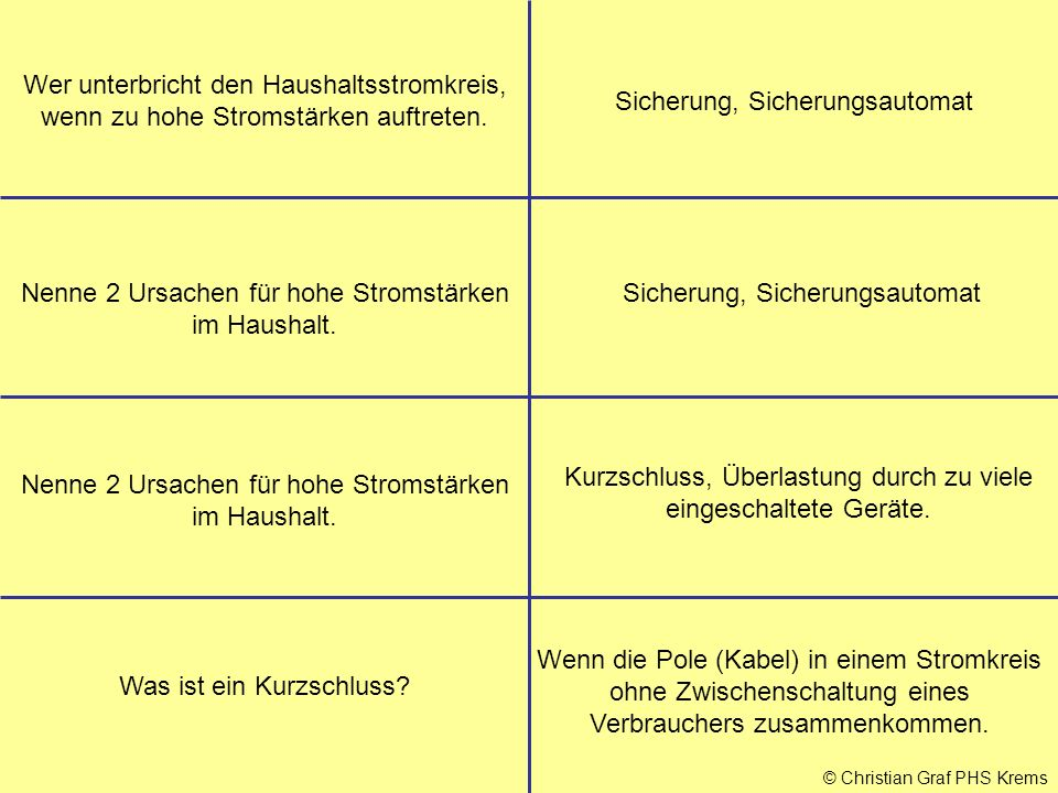 © Christian Graf PHS Krems Wer unterbricht den Haushaltsstromkreis, wenn zu hohe Stromstärken auftreten. Nenne 2 Ursachen für hohe Stromstärken im Hau