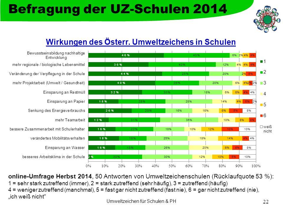 """Umweltzeichen für Schulen & PH 22 Befragung der UZ-Schulen 2014 online-Umfrage Herbst 2014, 50 Antworten von Umweltzeichenschulen (Rücklaufquote 53 %): 1 = sehr stark zutreffend (immer), 2 = stark zutreffend (sehr häufig), 3 = zutreffend (häufig) 4 = weniger zutreffend (manchmal), 5 = fast gar nicht zutreffend (fast nie), 6 = gar nicht zutreffend (nie), """"ich weiß nicht"""