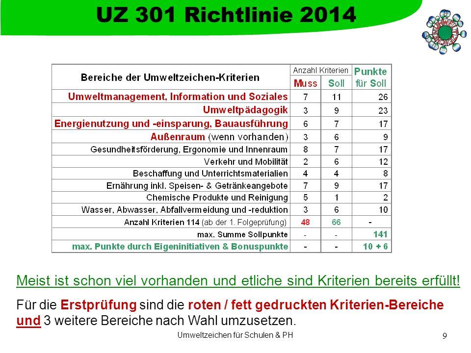 Umweltzeichen für Schulen & PH 9 UZ 301 Richtlinie 2014 Meist ist schon viel vorhanden und etliche sind Kriterien bereits erfüllt! Für die Erstprüfung