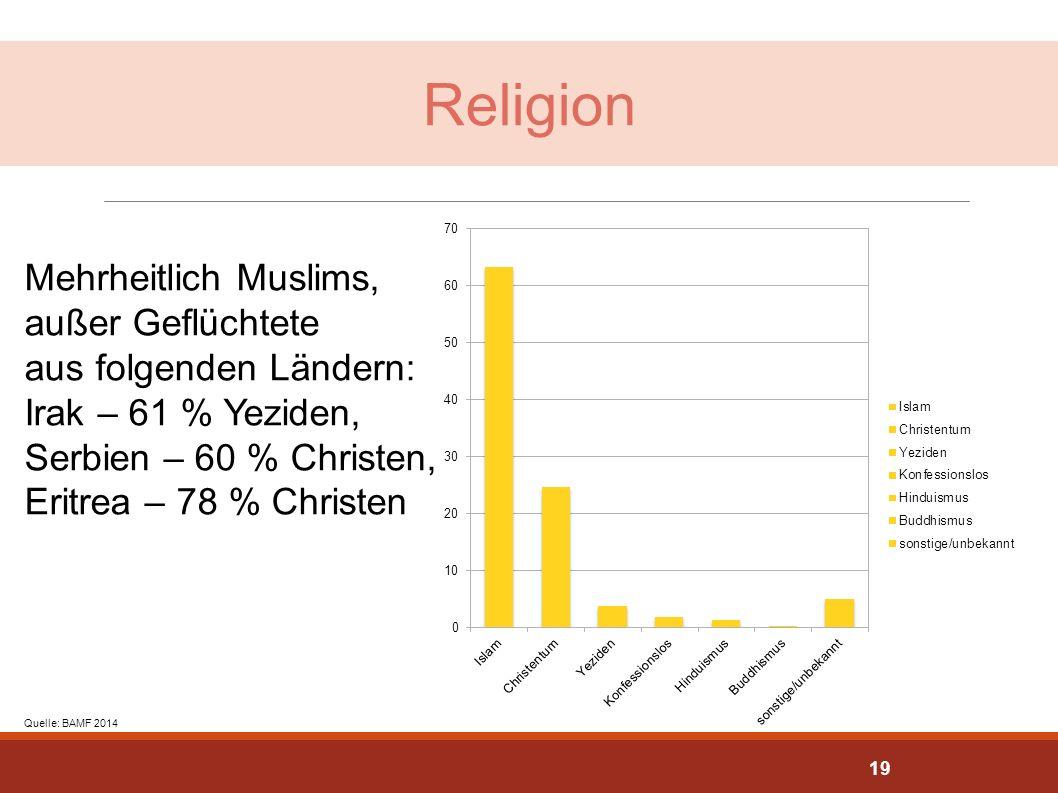 Religion Mehrheitlich Muslims, außer Geflüchtete aus folgenden Ländern: Irak – 61 % Yeziden, Serbien – 60 % Christen, Eritrea – 78 % Christen Quelle:
