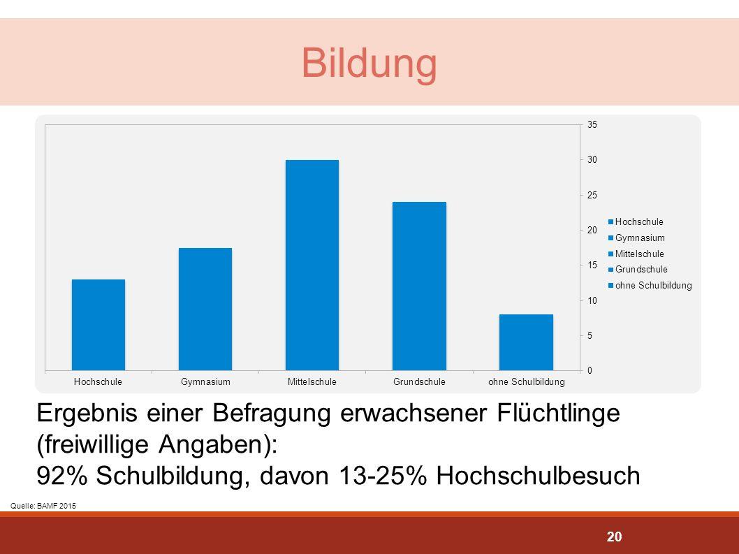 Bildung Ergebnis einer Befragung erwachsener Flüchtlinge (freiwillige Angaben): 92% Schulbildung, davon 13-25% Hochschulbesuch Quelle: BAMF 2015 20