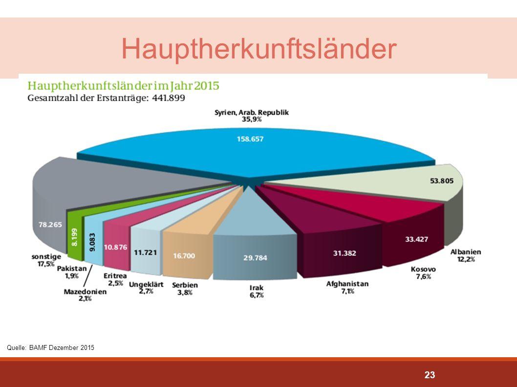 Hauptherkunftsländer Quelle: BAMF Dezember 2015 23