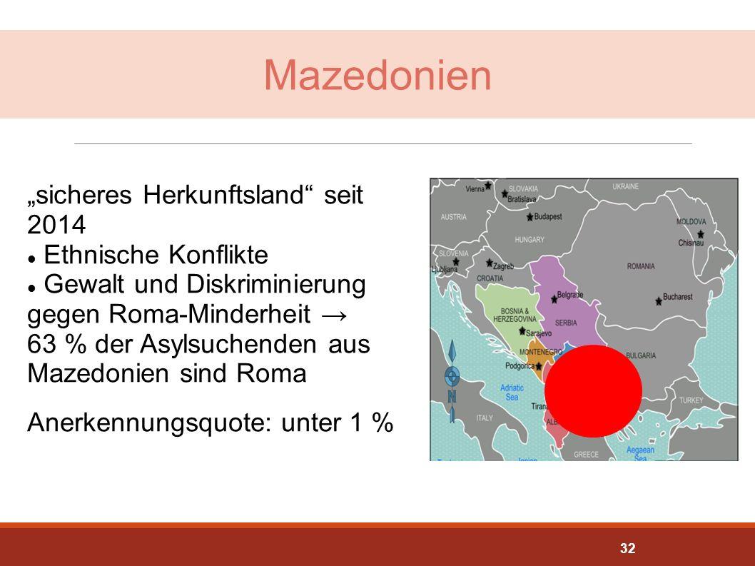 """Mazedonien """"sicheres Herkunftsland"""" seit 2014 Ethnische Konflikte Gewalt und Diskriminierung gegen Roma-Minderheit → 63 % der Asylsuchenden aus Mazedo"""