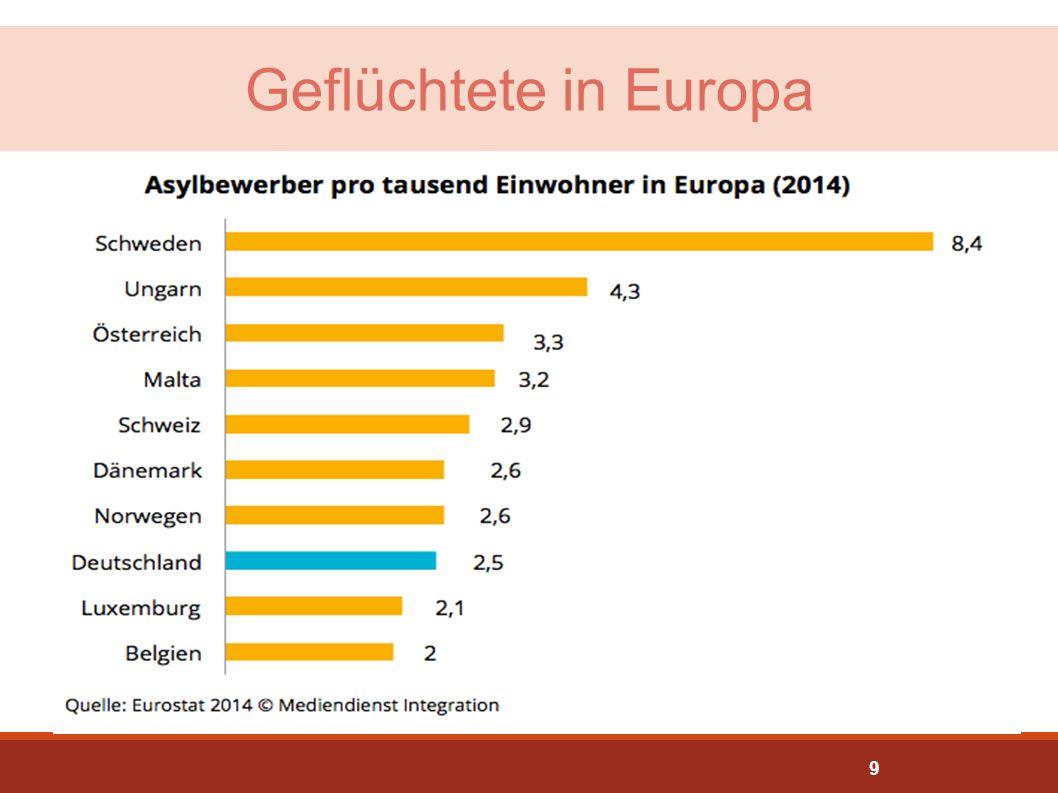 Geflüchtete in Deutschland Quelle: Bundesamt für Migration und Flüchtlinge Jan 2016 2015: 441.899 Asylerstanträge, 34.750 Folgeanträge Prognose 2016: .
