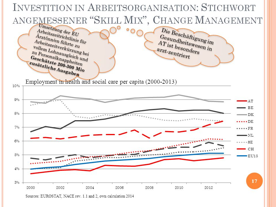 """I NVESTITION IN A RBEITSORGANISATION : S TICHWORT ANGEMESSENER """"S KILL M IX """", C HANGE M ANAGEMENT 17 Employment in health and social care per capita"""