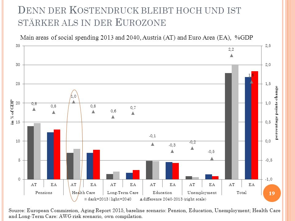 D ENN DER K OSTENDRUCK BLEIBT HOCH UND IST STÄRKER ALS IN DER E UROZONE 19 Main areas of social spending 2013 and 2040, Austria (AT) and Euro Area (EA), %GDP Source: European Commission, Aging Report 2015, baseline scenario: Pension, Education, Unemployment; Health Care and Long-Term Care: AWG risk scenario, own compilation.