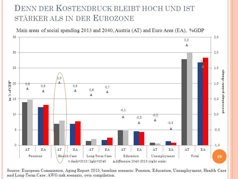 D ENN DER K OSTENDRUCK BLEIBT HOCH UND IST STÄRKER ALS IN DER E UROZONE 19 Main areas of social spending 2013 and 2040, Austria (AT) and Euro Area (EA
