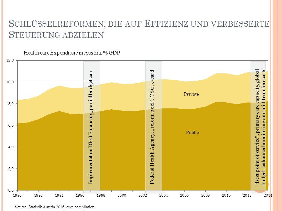 E INSPARZIELE SIND BIS 2016 VORAUSSICHTILICH ERREICHBAR, ABER DER B ENCHMARK IST WEICH 34 Quelle: Janger et al 2015