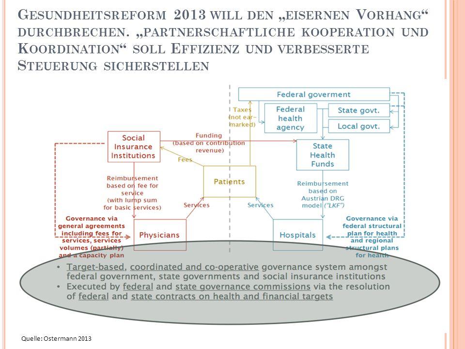 """G ESUNDHEITSREFORM 2013 WILL DEN """" EISERNEN V ORHANG """" DURCHBRECHEN. """" PARTNERSCHAFTLICHE KOOPERATION UND K OORDINATION """" SOLL E FFIZIENZ UND VERBESSE"""