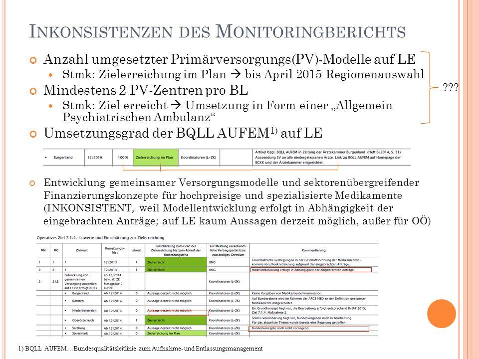 I NKONSISTENZEN DES M ONITORINGBERICHTS Anzahl umgesetzter Primärversorgungs(PV)-Modelle auf LE Stmk: Zielerreichung im Plan  bis April 2015 Regionen