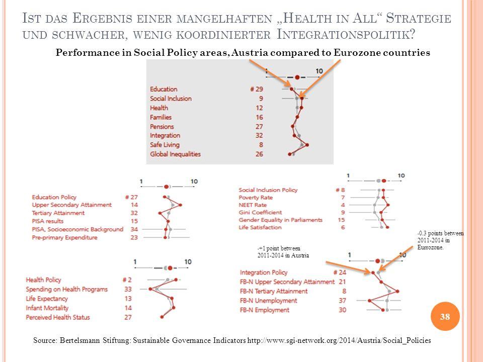 """I ST DAS E RGEBNIS EINER MANGELHAFTEN """"H EALTH IN A LL """" S TRATEGIE UND SCHWACHER, WENIG KOORDINIERTER I NTEGRATIONSPOLITIK ? 38 Source: Bertelsmann S"""