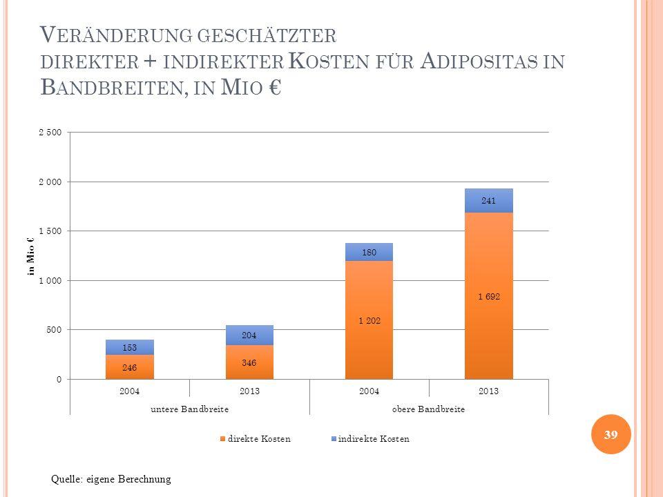 V ERÄNDERUNG GESCHÄTZTER DIREKTER + INDIREKTER K OSTEN FÜR A DIPOSITAS IN B ANDBREITEN, IN M IO € 39 Quelle: eigene Berechnung