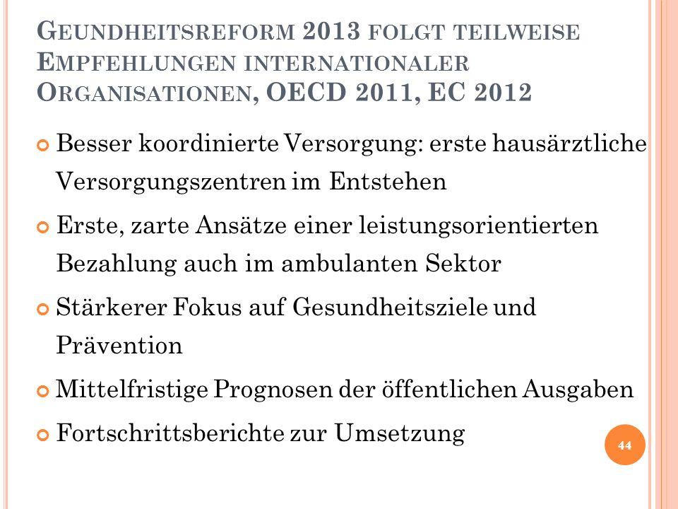 G EUNDHEITSREFORM 2013 FOLGT TEILWEISE E MPFEHLUNGEN INTERNATIONALER O RGANISATIONEN, OECD 2011, EC 2012 Besser koordinierte Versorgung: erste hausärz