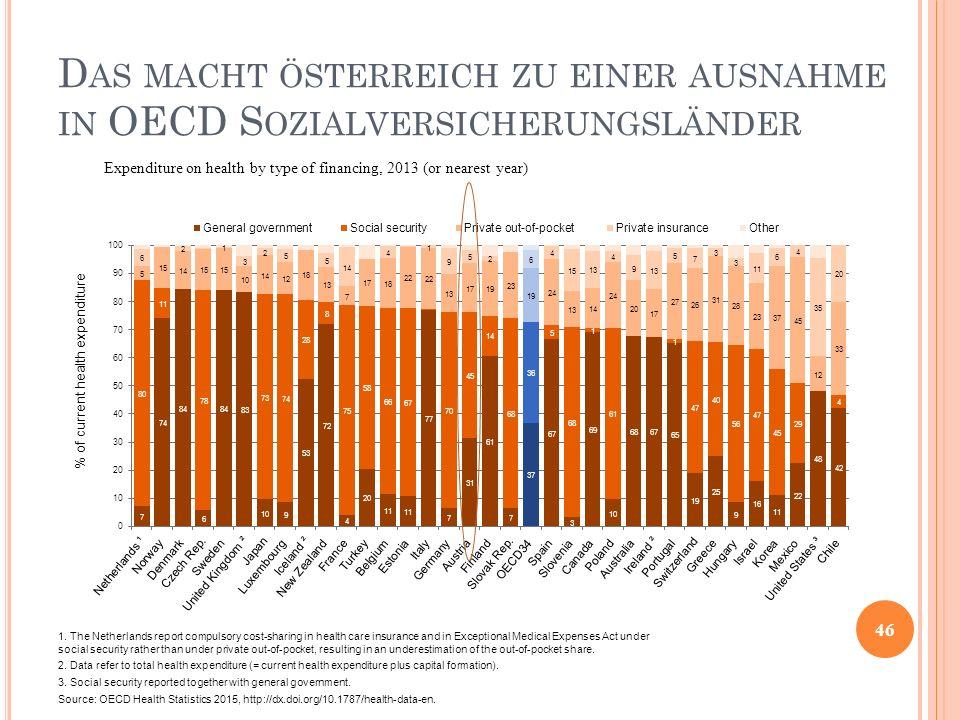 D AS MACHT ÖSTERREICH ZU EINER AUSNAHME IN OECD S OZIALVERSICHERUNGSLÄNDER 46 Expenditure on health by type of financing, 2013 (or nearest year) 1. Th