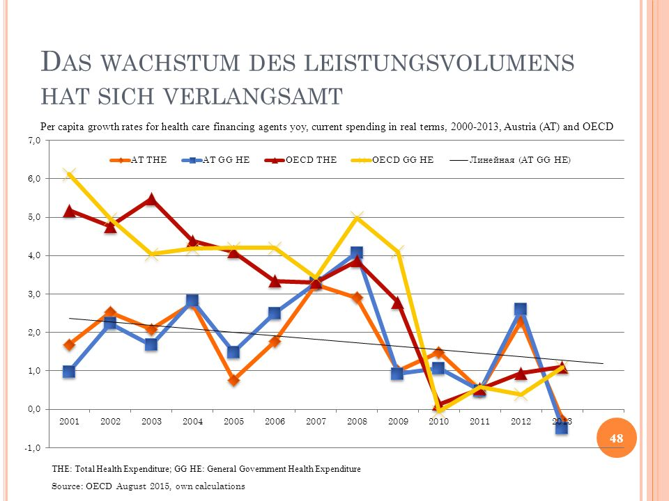 D AS WACHSTUM DES LEISTUNGSVOLUMENS HAT SICH VERLANGSAMT 48 Per capita growth rates for health care financing agents yoy, current spending in real terms, 2000-2013, Austria (AT) and OECD Source: OECD August 2015, own calculations THE: Total Health Expenditure; GG HE: General Government Health Expenditure