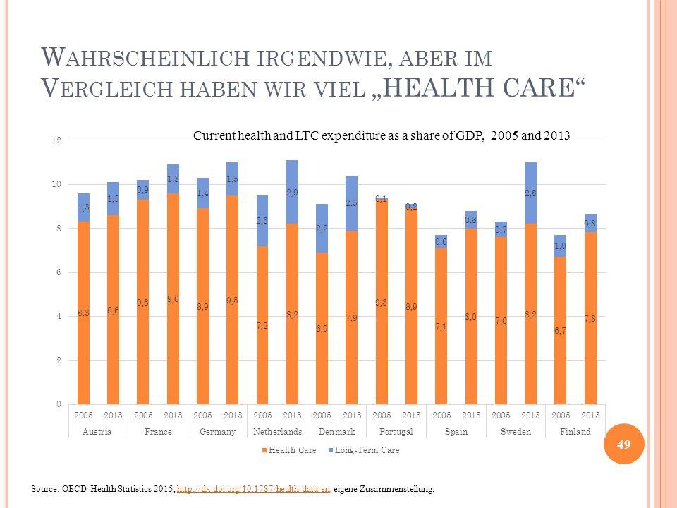 """W AHRSCHEINLICH IRGENDWIE, ABER IM V ERGLEICH HABEN WIR VIEL """"HEALTH CARE"""" 49 Current health and LTC expenditure as a share of GDP, 2005 and 2013 Sour"""
