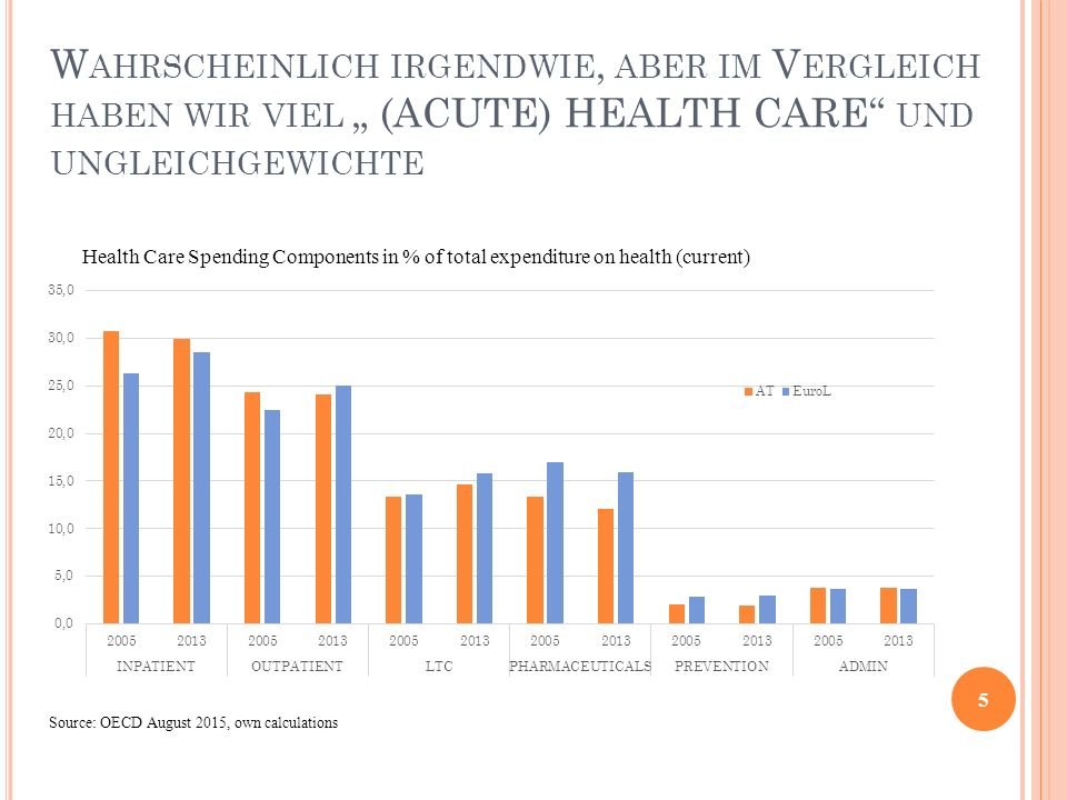 "W AHRSCHEINLICH IRGENDWIE, ABER IM V ERGLEICH HABEN WIR VIEL "" (ACUTE) HEALTH CARE UND UNGLEICHGEWICHTE 5 Health Care Spending Components in % of total expenditure on health (current) Source: OECD August 2015, own calculations"