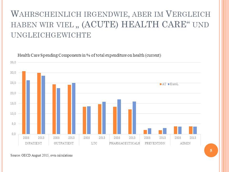 """W AHRSCHEINLICH IRGENDWIE, ABER IM V ERGLEICH HABEN WIR VIEL """" (ACUTE) HEALTH CARE"""" UND UNGLEICHGEWICHTE 5 Health Care Spending Components in % of tot"""