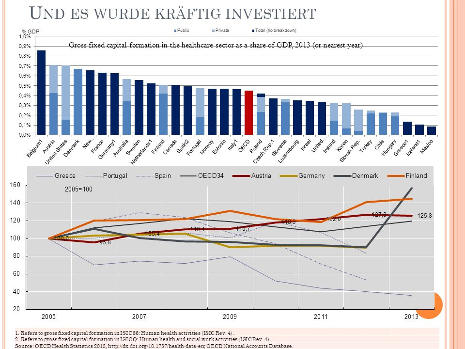"""W AHRSCHEINLICH IRGENDWIE, ABER IM V ERGLEICH HABEN WIR VIEL """"HEALTH CARE 49 Current health and LTC expenditure as a share of GDP, 2005 and 2013 Source: OECD Health Statistics 2015, http://dx.doi.org/10.1787/health-data-en, eigene Zusammenstellung.http://dx.doi.org/10.1787/health-data-en"""