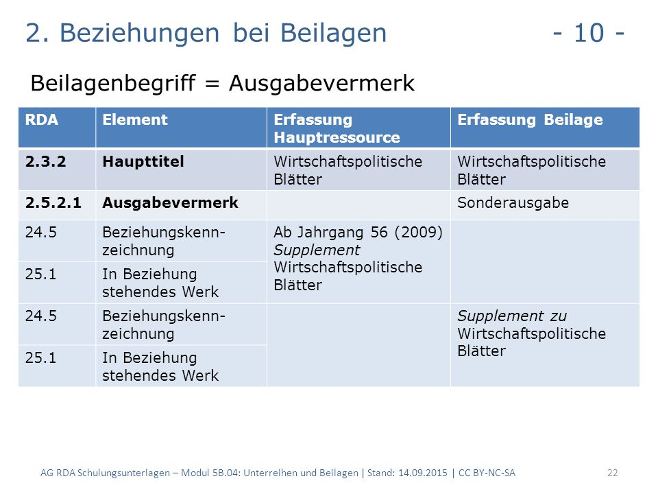 2. Beziehungen bei Beilagen - 10 - Beilagenbegriff = Ausgabevermerk AG RDA Schulungsunterlagen – Modul 5B.04: Unterreihen und Beilagen | Stand: 14.09.