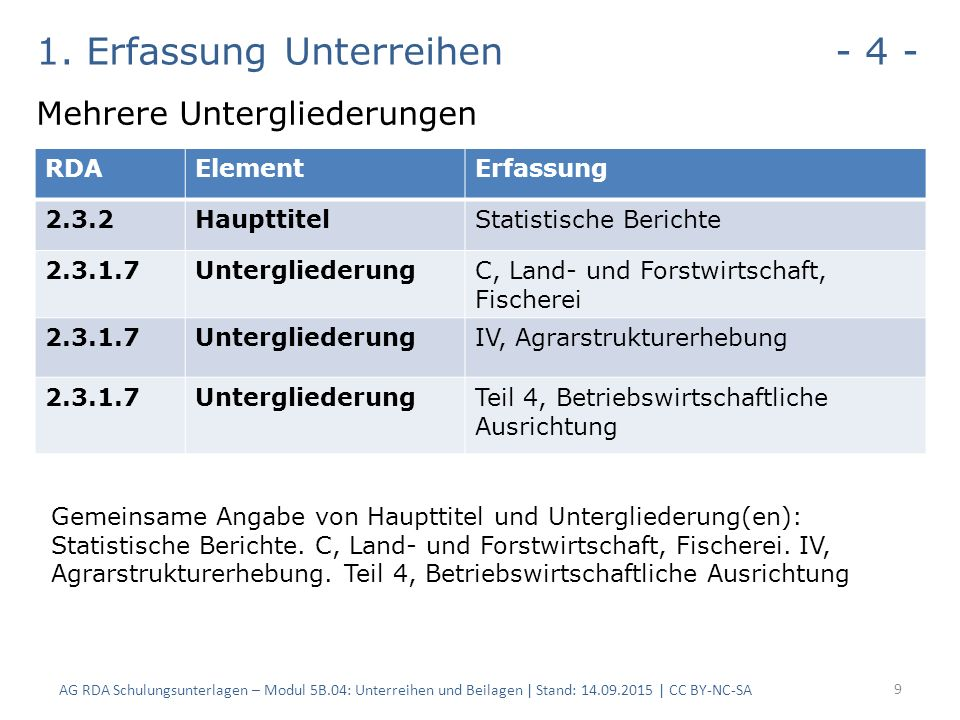 1. Erfassung Unterreihen - 4 - Mehrere Untergliederungen AG RDA Schulungsunterlagen – Modul 5B.04: Unterreihen und Beilagen | Stand: 14.09.2015 | CC B