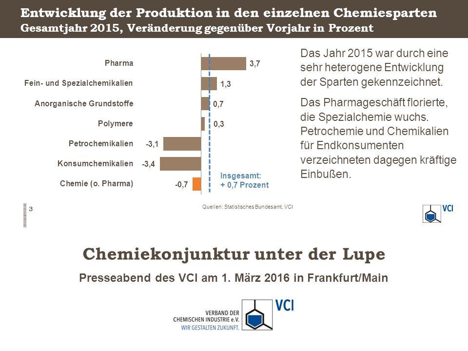 Presseabend des VCI am 1. März 2016 in Frankfurt/Main Chemiekonjunktur unter der Lupe Entwicklung der Produktion in den einzelnen Chemiesparten Das Ja