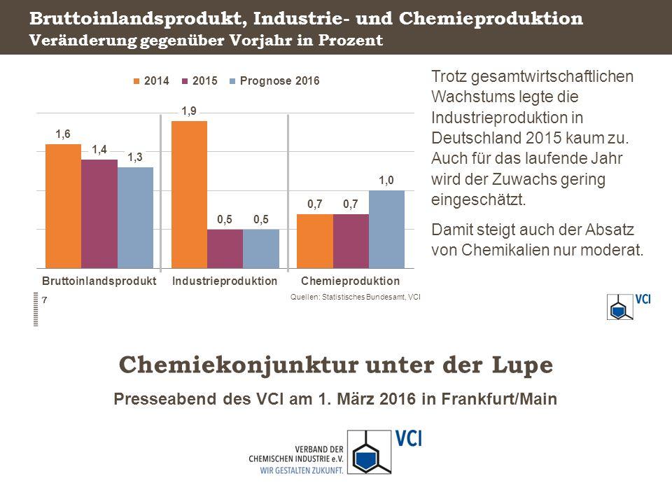 Presseabend des VCI am 1. März 2016 in Frankfurt/Main Chemiekonjunktur unter der Lupe Bruttoinlandsprodukt, Industrie- und Chemieproduktion Trotz gesa