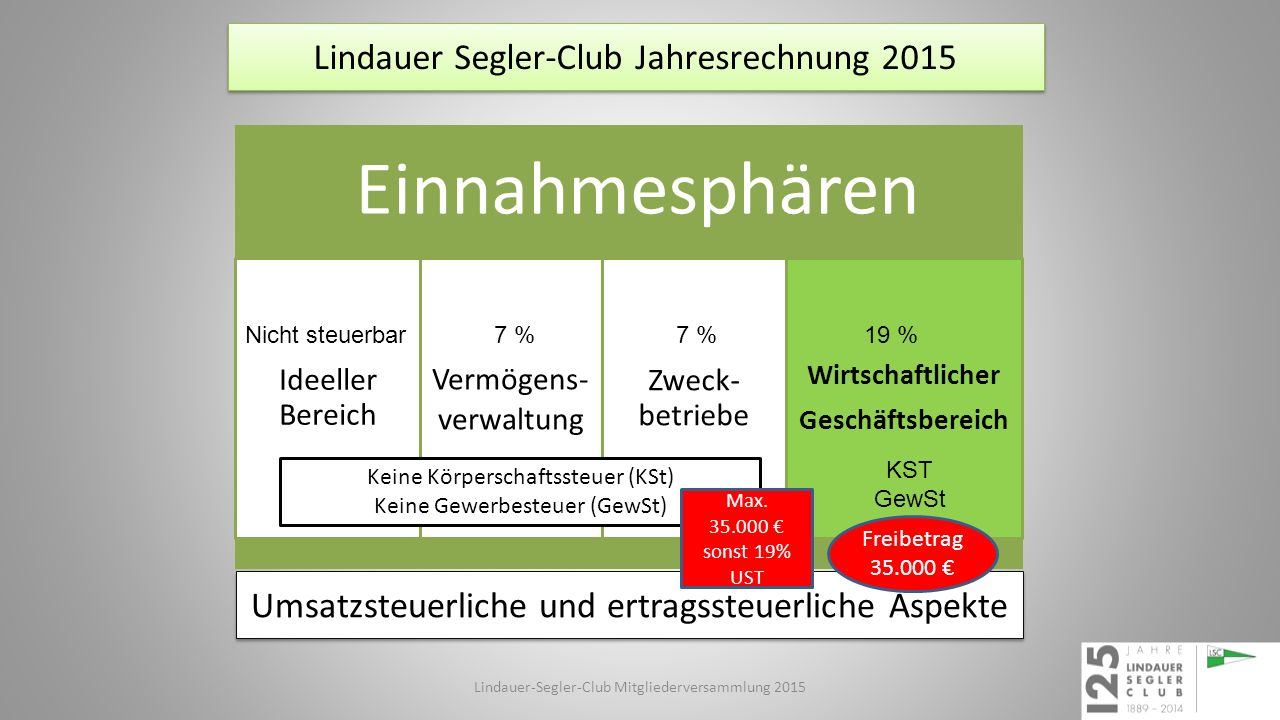 Vermögensverwaltung Lindauer Segler-Club Jahresrechnung 2015 Lindauer-Segler-Club Mitgliederversammlung 2015