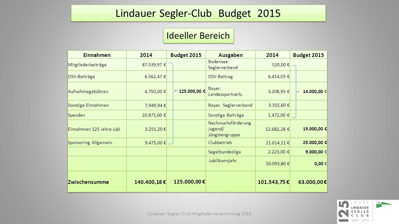 Lindauer Segler-Club Budget 2015 Ideeller Bereich Lindauer-Segler-Club Mitgliederversammlung 2015