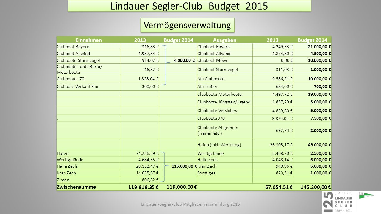 Lindauer Segler-Club Budget 2015 Vermögensverwaltung Lindauer-Segler-Club Mitgliederversammlung 2015