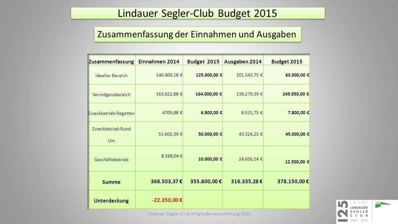 Lindauer Segler-Club Budget 2015 Zusammenfassung der Einnahmen und Ausgaben Lindauer-Segler-Club Mitgliederversammlung 2015