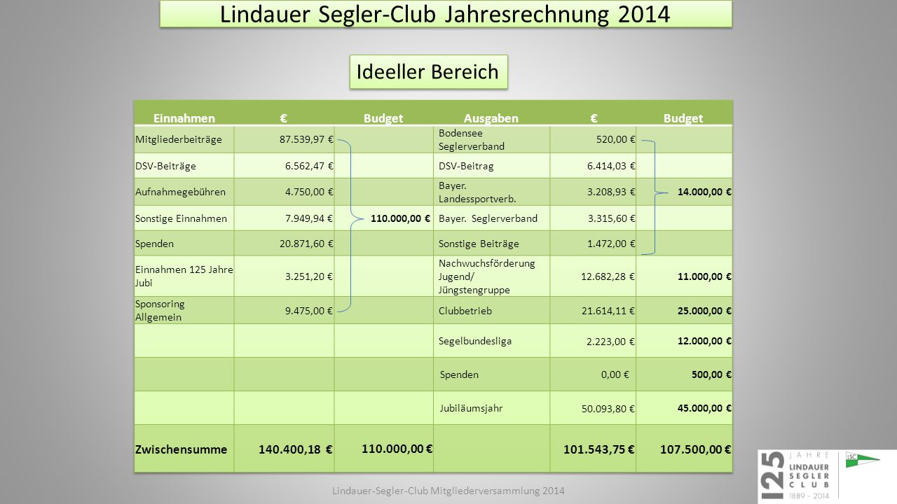 Lindauer Segler-Club Budget 2015 Zweckbetrieb Regatten Lindauer-Segler-Club Mitgliederversammlung 2015