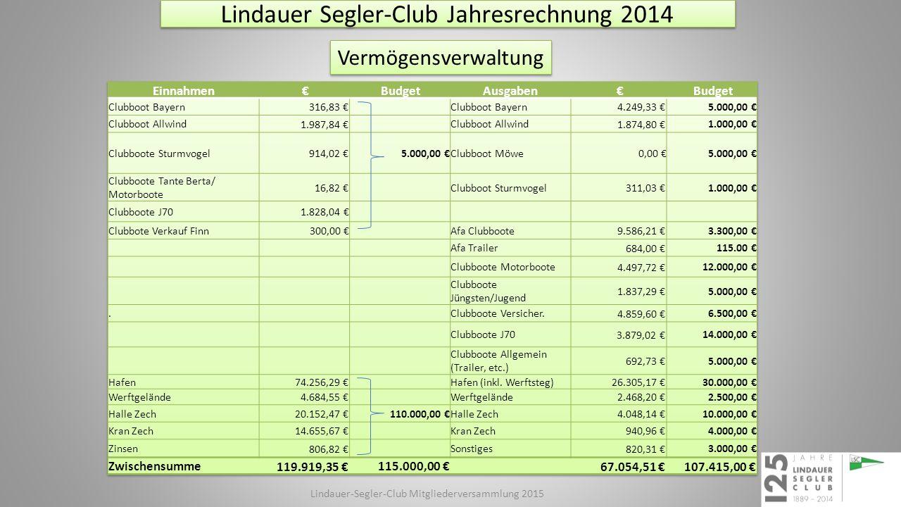 Vermögensverwaltung Lindauer Segler-Club Jahresrechnung 2014 Lindauer-Segler-Club Mitgliederversammlung 2015