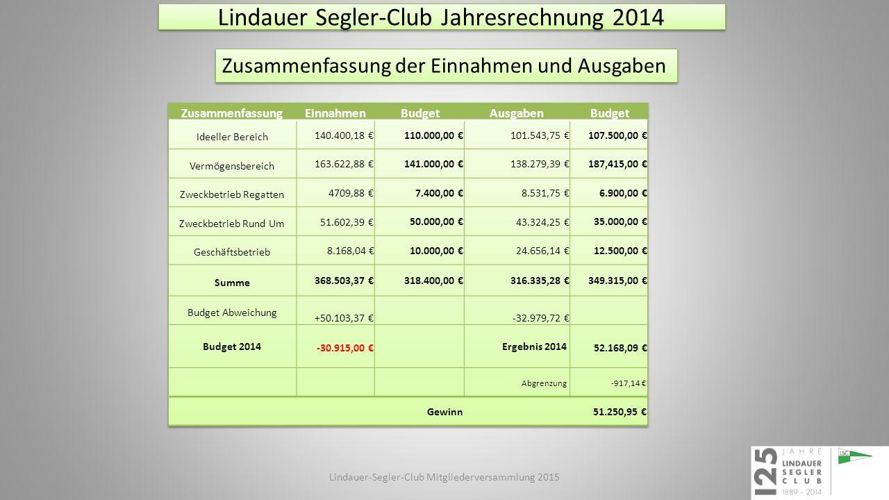 Lindauer Segler-Club Jahresrechnung 2014 Zusammenfassung der Einnahmen und Ausgaben Lindauer-Segler-Club Mitgliederversammlung 2015