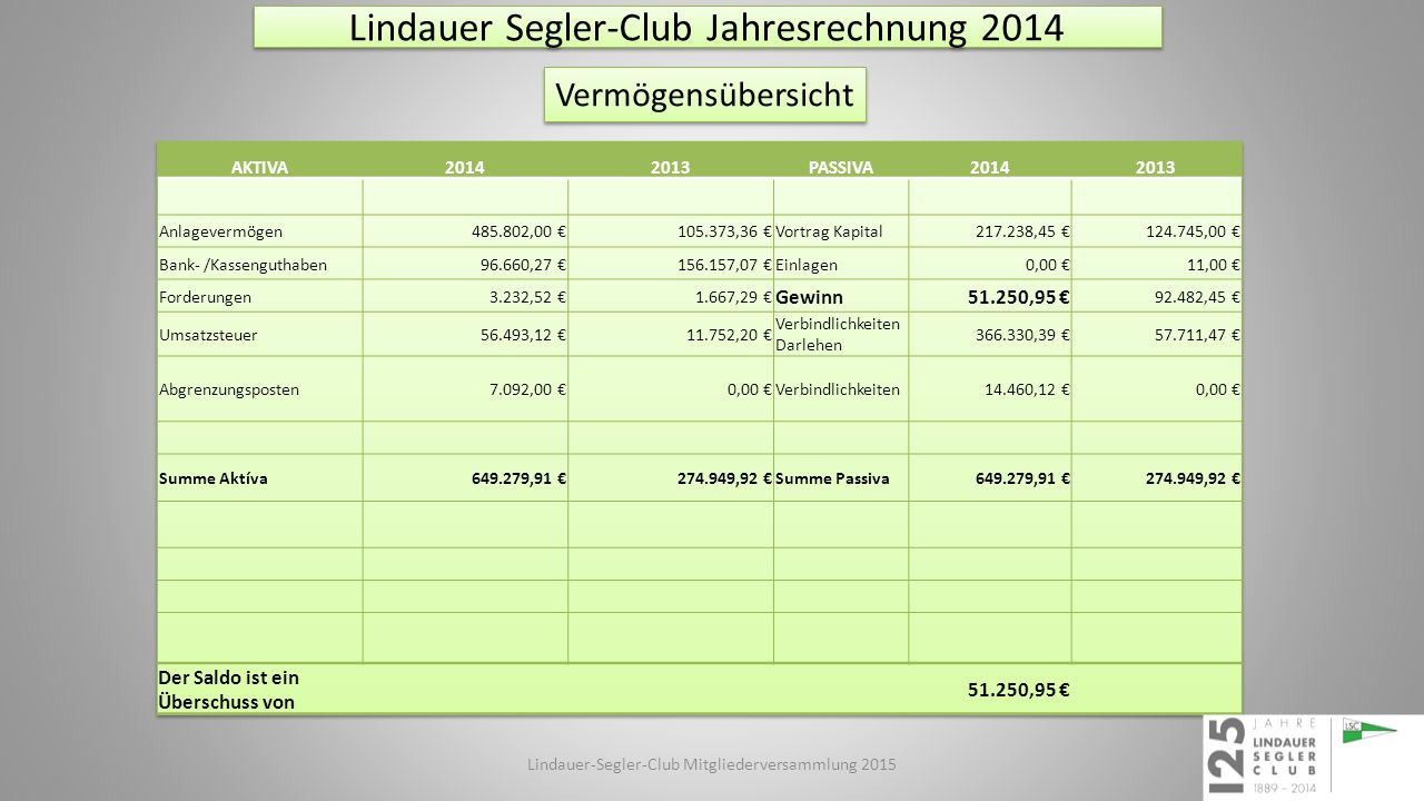 8. Aufstellung des Haushaltplanes 2015 Lindauer-Segler-Club Mitgliederversammlung 2014