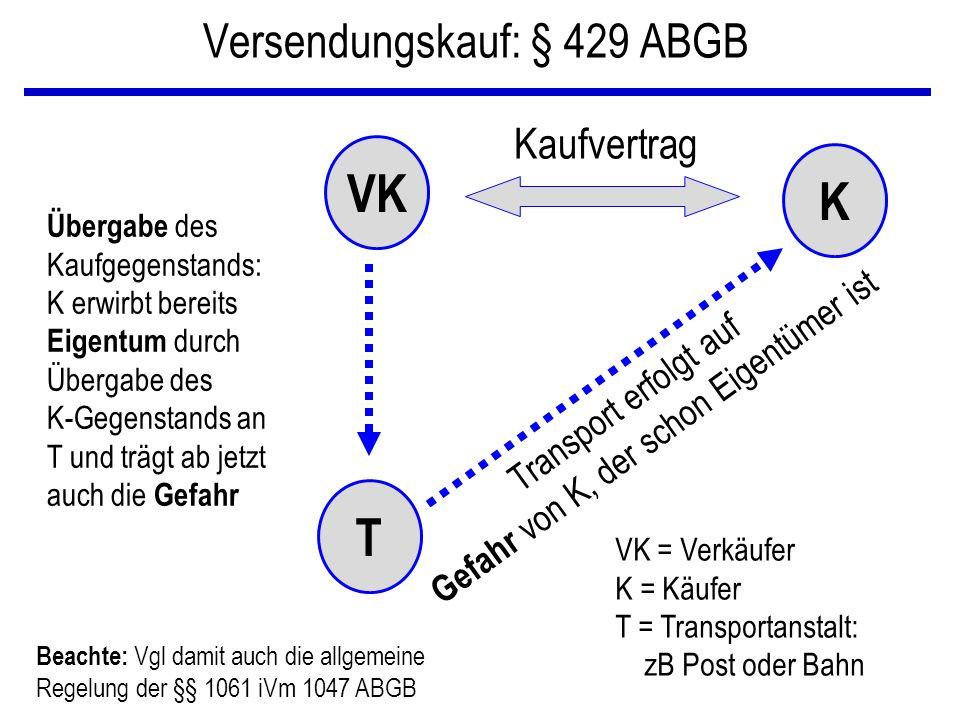Versendungskauf: § 429 ABGB VK K T Kaufvertrag Übergabe des Kaufgegenstands: K erwirbt bereits Eigentum durch Übergabe des K-Gegenstands an T und träg
