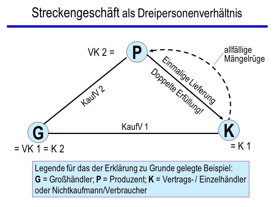 Streckengeschäft als Dreipersonenverhältnis K G P Einmalige Lieferung Doppelte Erfüllung! KaufV 1 KaufV 2 allfällige Mängelrüge VK 2 = = K 1 = VK 1 =
