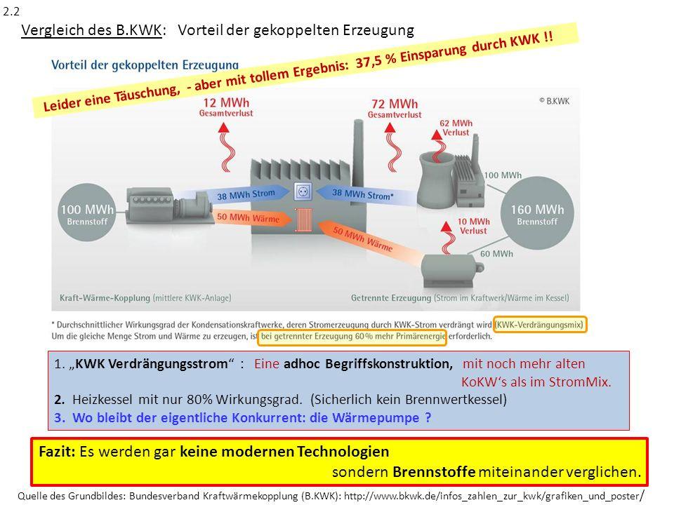 Quelle des Grundbildes: Bundesverband Kraftwärmekopplung (B.KWK): http://www.bkwk.de/infos_zahlen_zur_kwk/grafiken_und_poster / Vergleich des B.KWK: V
