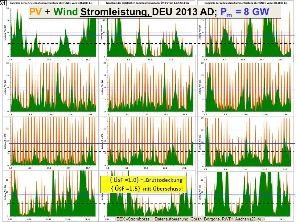 "PV + Wind Stromleistung, DEU 2013 AD; P m = 8 GW EEX –Strombörse ; Datenaufbereitung: Göran Borgolte, RWTH Aachen (2014) ___ { ÜsF =1.0} =""Bruttodecku"